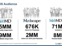 世界最大級の医療情報サイトWebMD、PEファンドに28億ドルで売却に合意
