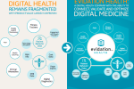 スタンフォード、デジタルヘルス製品の科学的根拠を実証するEvidation Healthを設立